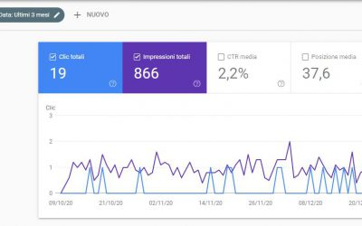 Google Search Console – Performance on discover