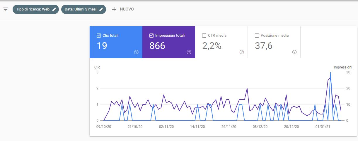 Google Search console - metriche