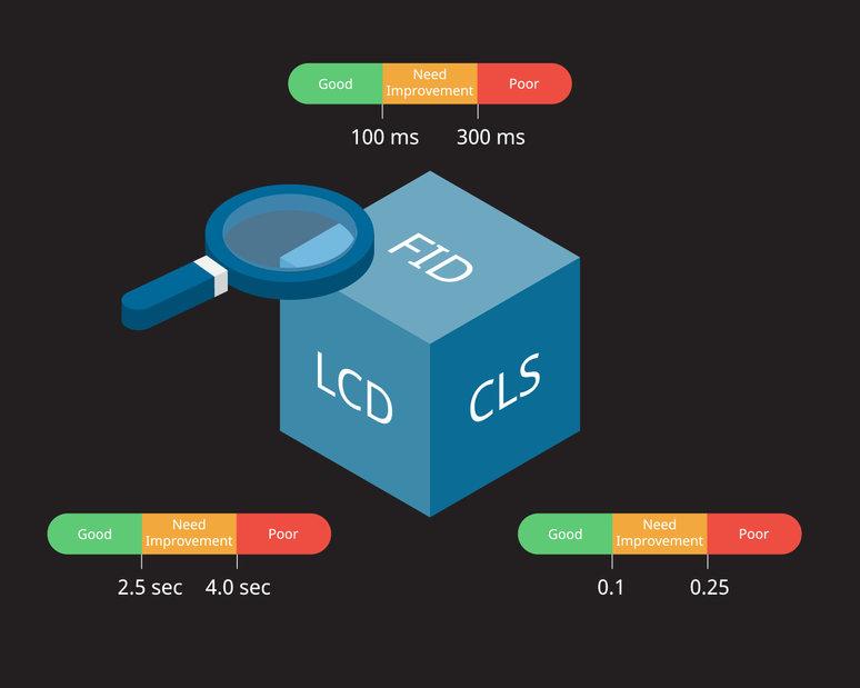 Google Core Web Vitals: metriche SEO della User Experience